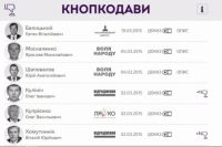 Список депутатов-нарушителей