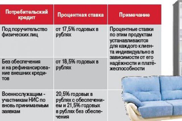 Втб объединение кредита и ипотеки