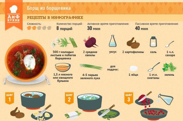 Рецепт супа с борщевиком