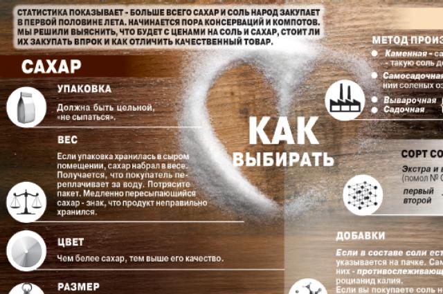 Соль и сахар инфографика