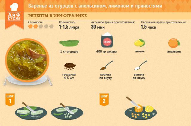 рецепт варенье из огурца