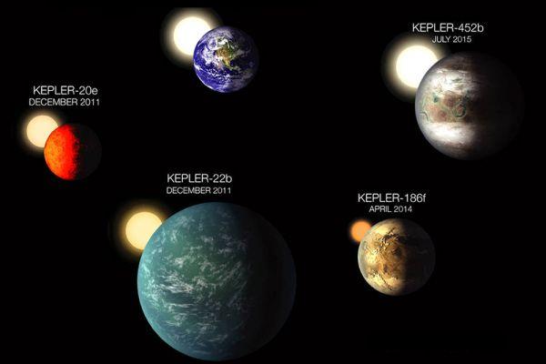 Планеты, вращающиеся вокруг своих звезд в «обитаемой зоне», дата их открытия и наглядное сравнение размеров с земными.