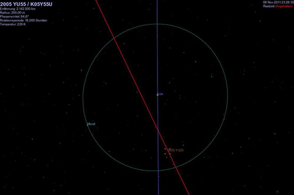 Астероид 2005 YU55 (на фото - в виде точки на красной линии) сразу же после открытия был причислен к потенциально опасным. Имеет темную поверхность и диаметр около 400 метров. 8 ноября 2011 года пролетел на расстоянии около 324,6 тыс. км от Земли.