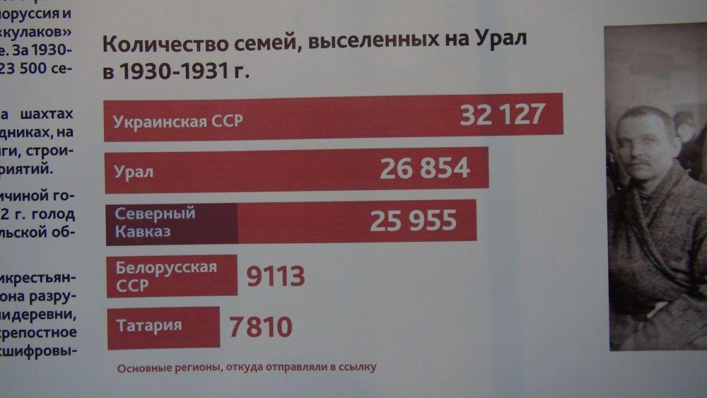 Печальная статистика репрессий: количество семей, выселенных на Урал