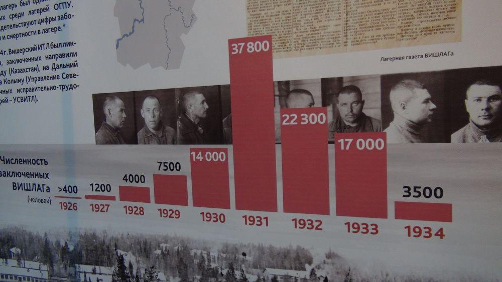 Пик численности заключенных ВИШЛАГа пришелся на 1931 год