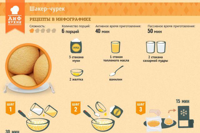 Азербайджанские печение рецепт 63