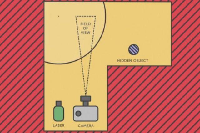 Физики создали камеру, которая позволяет заглянуть за угол