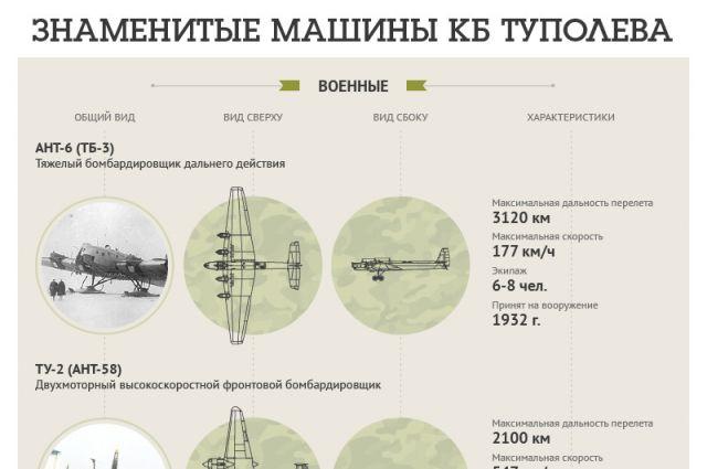 10 знаменитых самолетов Туполева