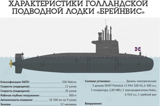 глубина погружения атомных подводных лодок