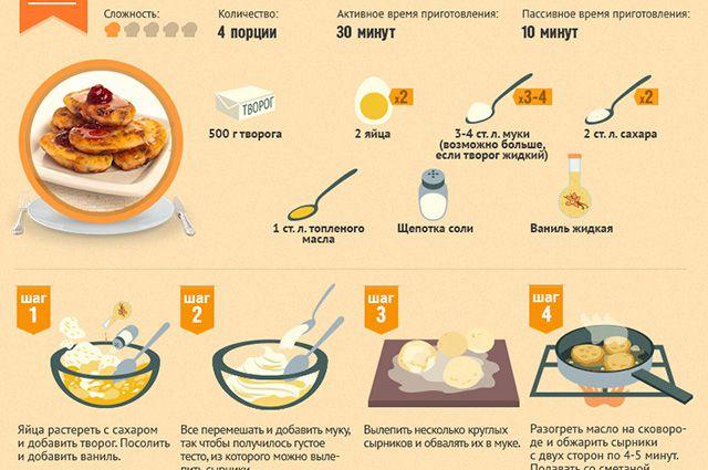 как приготовит сырники рецепт