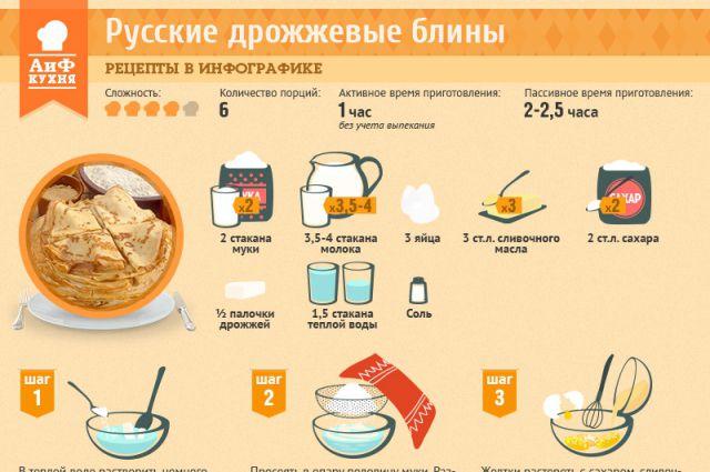 как приготовить блины рецепт