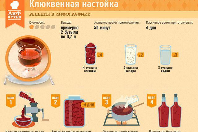 Настойки и наливки рецепты
