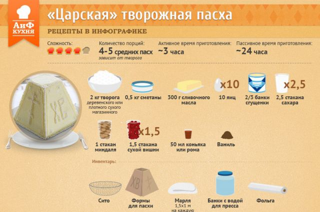 рецепты диеты чтобы похудеть