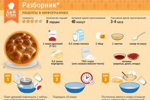 Кухня коми. Разборник. Рецепт в инфографике ИНФОГРАФИКА АиФ Пермь