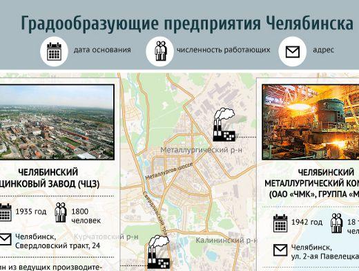 Предприятия челябинской области доклад 7157