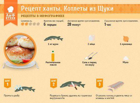 Рецепты котлеты из рыбы щуки рецепты