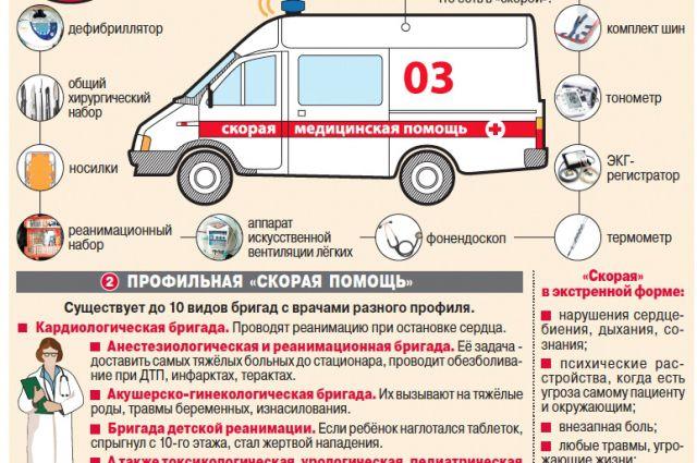 Стандарты вызов скорой помощи