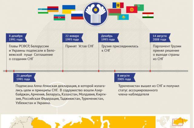 Какие государства входят в состав СНГ?