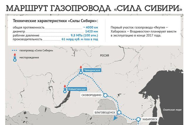 Сила Сибири строится по графику