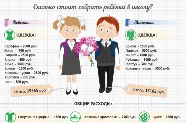 d796cc54f236 Сколько денег родители тратят на подготовку ребёнка к школе ...