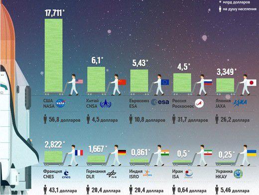 Сколько страны мира тратят на космические программы? Инфографика