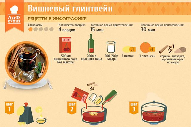 Рецепт приготовления глинтвейна классический в домашних условиях