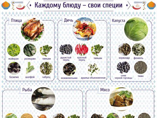 Пряности и приправы для блюд из овощей