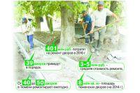 Ремонт дворов в Тюмени начнётся с установлением тёплой погоды.