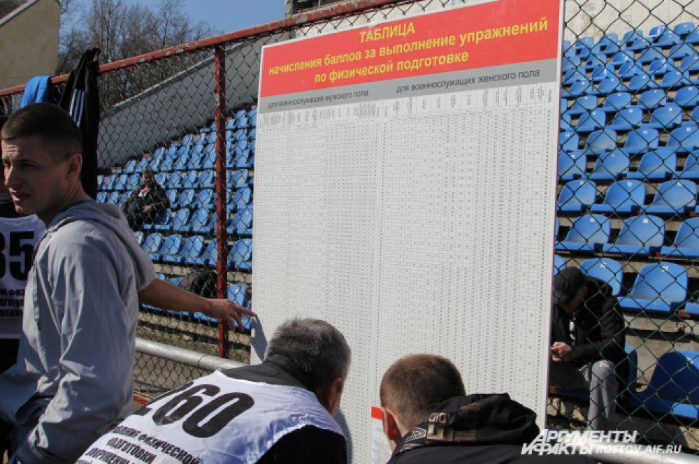 В специальной таблице указаны нормативы для восьми возрастных категорий спортсменов.