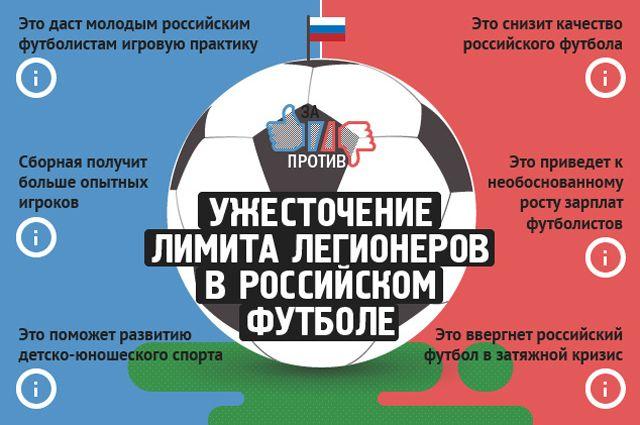 Ужесточение лимита легионеров вроссийском футболе. Инфографика
