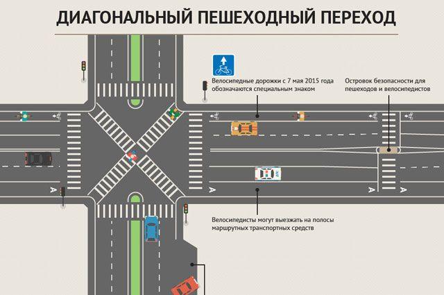 Переходить дорогу там где поблизости нет пешеходного перехода продолжение