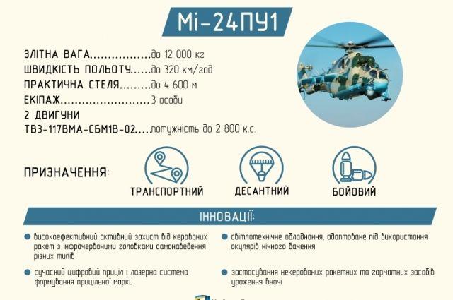 Характеристики вертолета Ми-24ПУ1