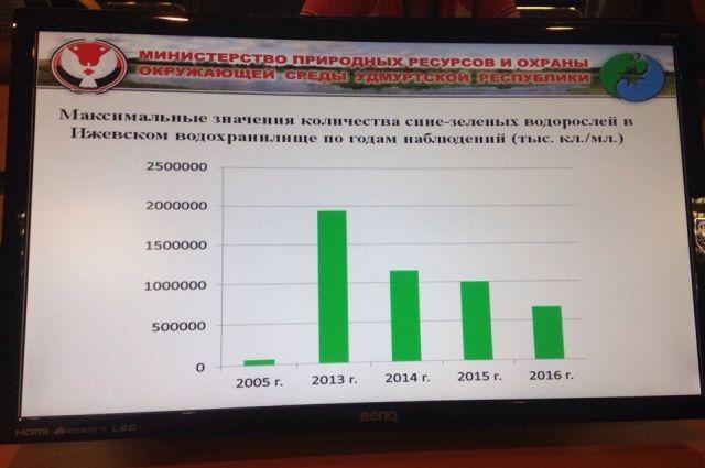 7 млн кубометров донных отложений собралось вИжевском пруду
