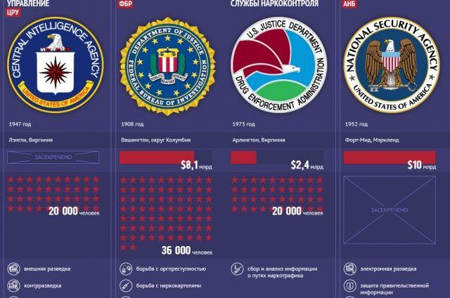Спецслужбы США. Инфографика