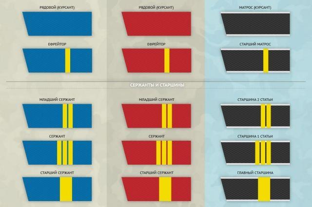 Реферат воинские звания и их история 5545