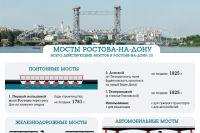 Каждый мост донской столицы - достопримечательность и визитная карточка города.