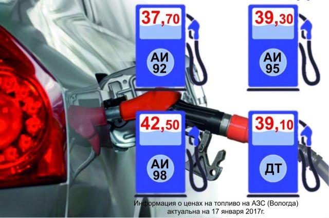 Средняя цена на топливо в Вологде.