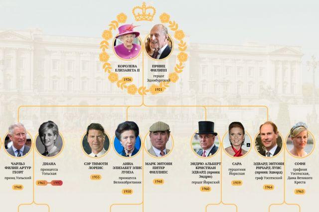Династия британских монархов. Инфографика