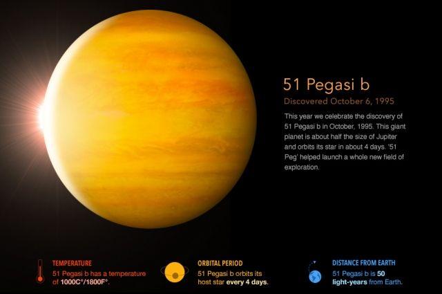 Экзопланета 51 Пегаса b была открыта еще в 1995 году