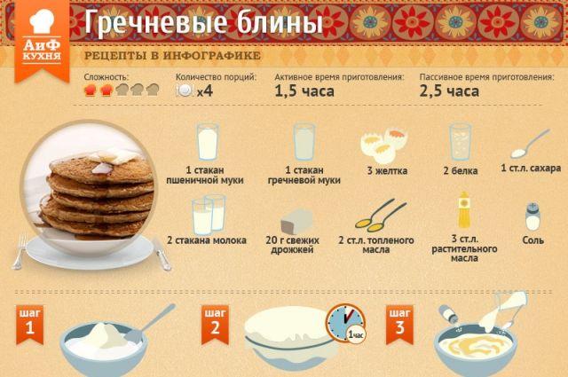 Рецепт лепешек гречневой муки