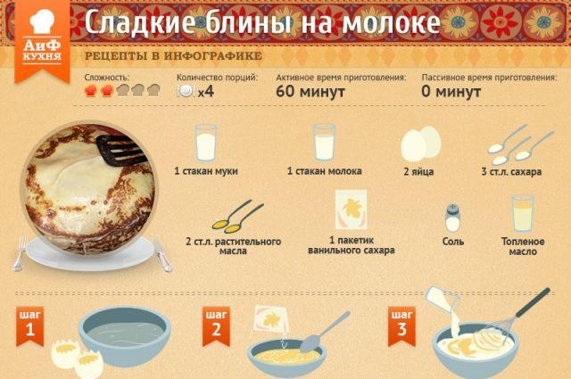 Рецепт блинов на молоке тонких сладких