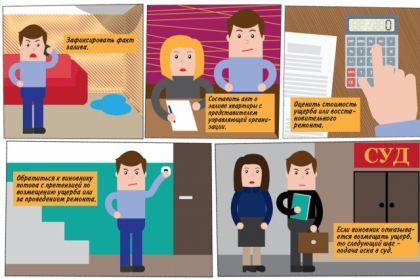 Что делать, если в квартире случился потоп?