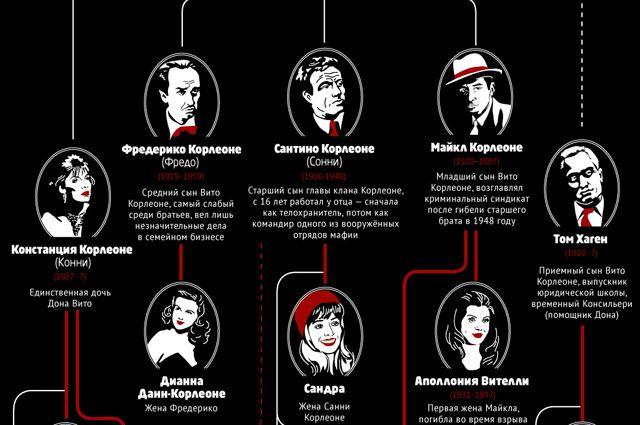 Семейное древо «Крестного отца» Корлеоне. Инфографика