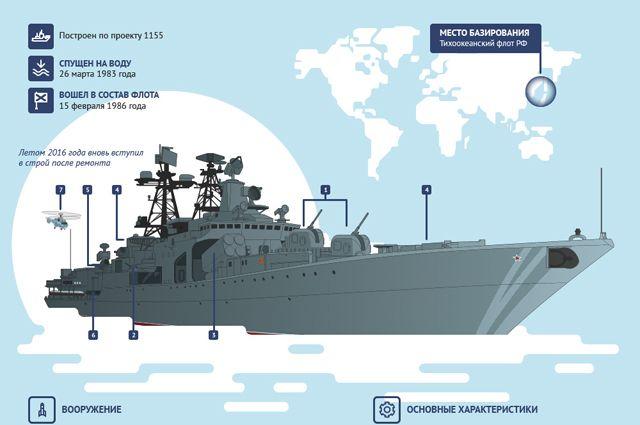 Большой противолодочный корабль «Адмирал Трибуц». Инфографика