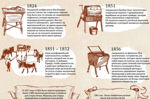 Первые стиральные машины. Инфографика