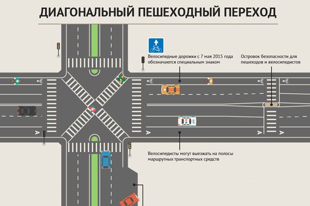 Предложено сделать диагональные пешеходные переходы при капремонте Мира