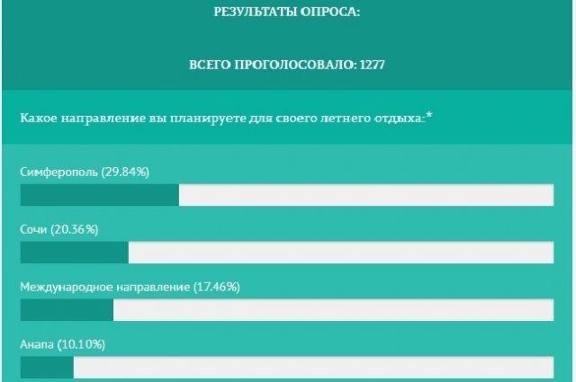 Итоги голосования на 4 апреля