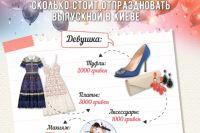 Во сколько обойдется выпускной в Киеве
