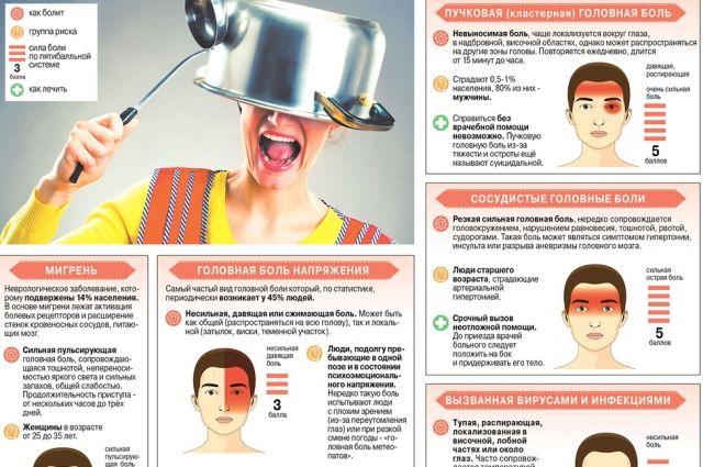 Разновидности и возможные причины головной боли. Инфографика