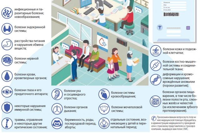 При каких заболеваниях действует полис ОМС. Инфографика
